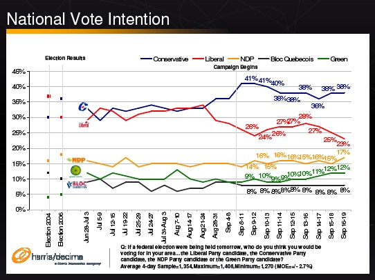 Harris-Decima national Canadian voting intentions September 20, 2008